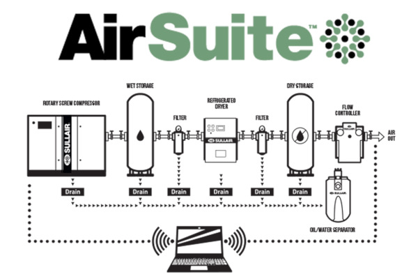 Sullair Compressed Air Solutions AirSuite™ for sale at Cisco Equipment, Texas and New Mexico